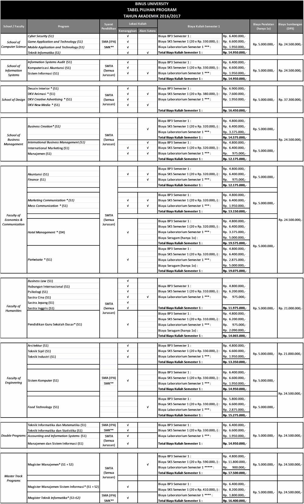 Biaya Kuliah Binus 2016 - 2017