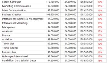 Biaya Kuliah Binus 2016