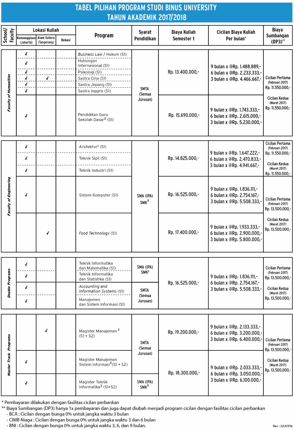 biaya-kuliah-binus-university-per-semester