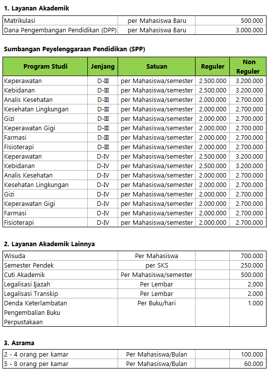 Biaya Kuliah Poltekkes Makassar 2016