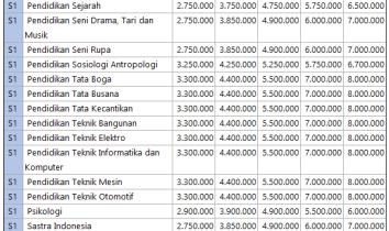 Biaya Kuliah Unnes