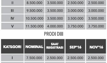 Biaya Kuliah Stikom Surabaya
