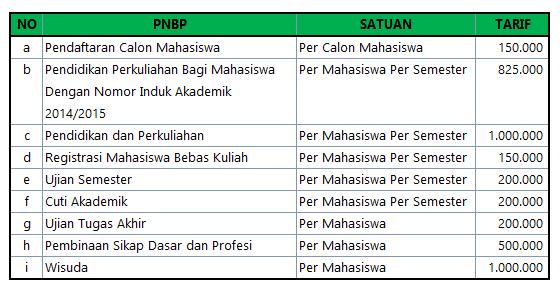 Biaya Kuliah AKPAR Makassar DIV