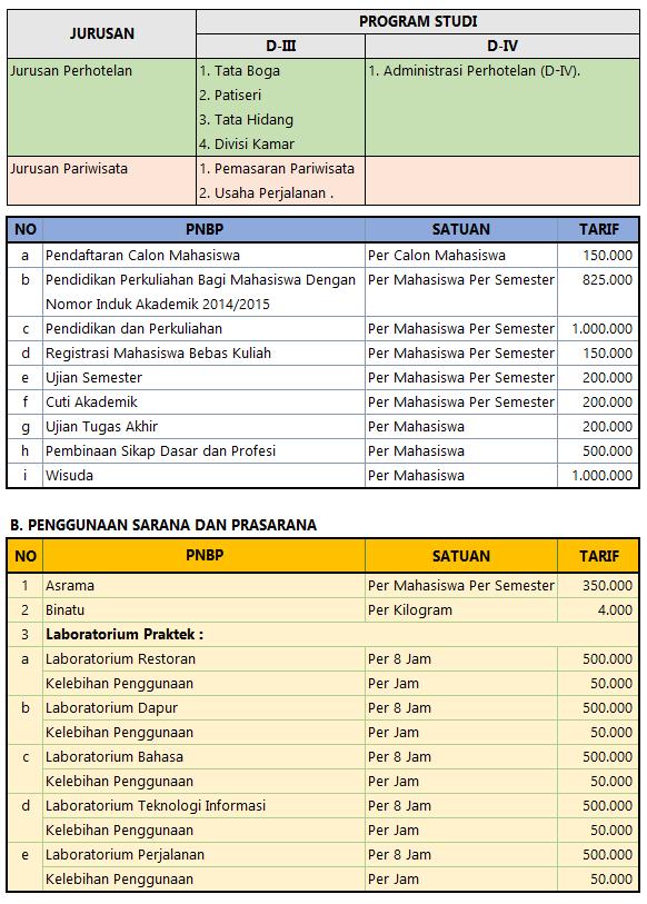 Biaya Kuliah AKPAR Medan