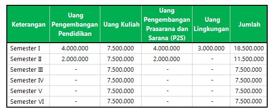 Biaya Kuliah IKJ FFTV