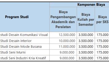 Biaya Kuliah Seni Rupa IKJ Reguler