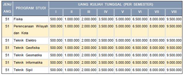 UKT Institut Teknologi Sumatera