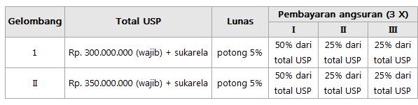 Biaya Kuliah Kedoteran Widya mandala Surabaya