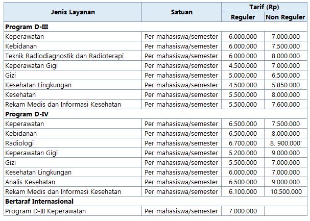 Biaya Kuliah Poltekkes Semarang 2016