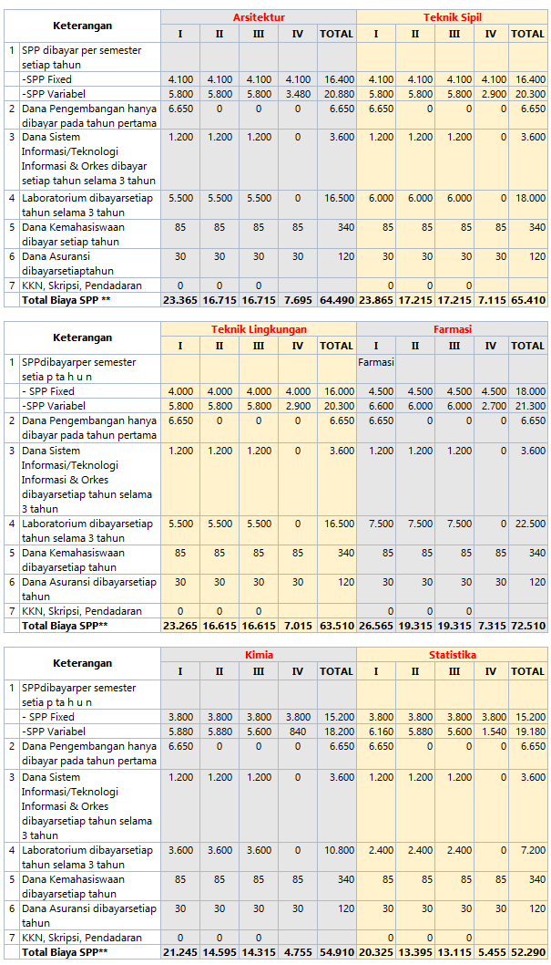 Biaya Kuliah UII 2016