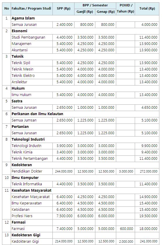 Biaya Kuliah UMI Makassar