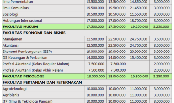 Biaya Kuliah UMM Malang 2016