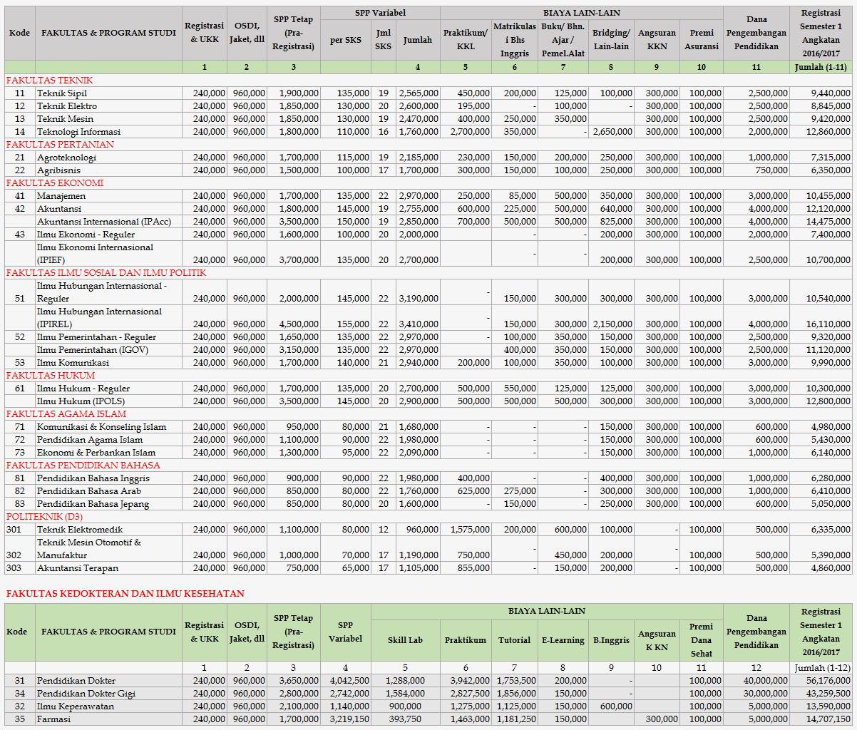 Biaya Kuliah UMY 2016 - 2017