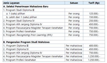 Biaya Pendaftaran Mahasiswa Baru Poltekkes Semarang