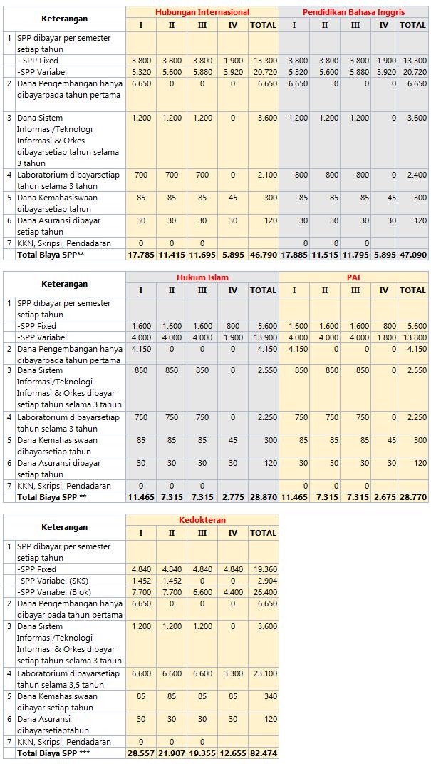 Biaya Pendidikan UII Yogyakarta