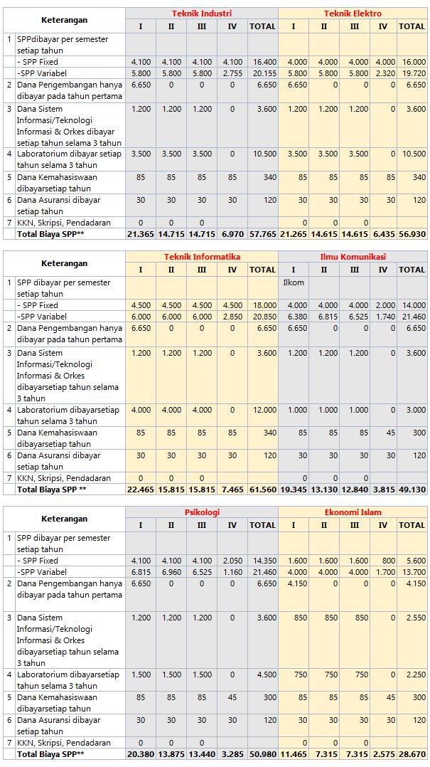 Perkiraan Biaya Kuliah UII 2016 - 2017