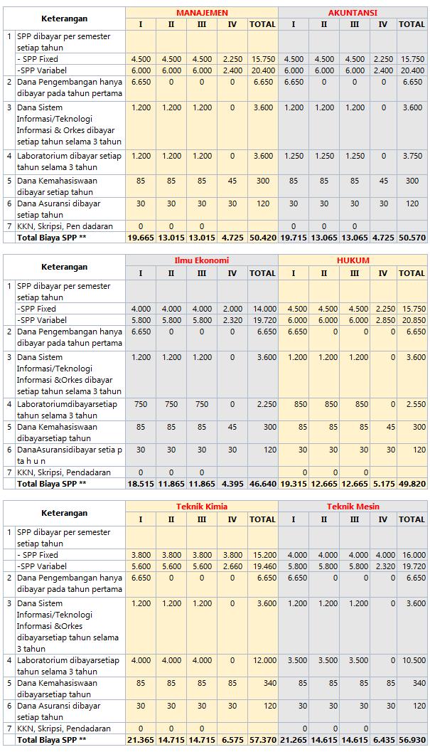 Perkiraan Biaya Kuliah UII 2016