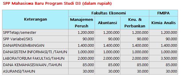 SPP D III UII Yogyakarta 2016