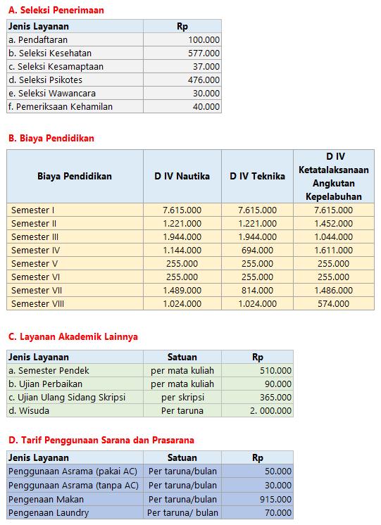 Biaya Kuliah PIP Makassar