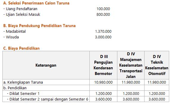 Biaya Kuliah Poltran Tegal