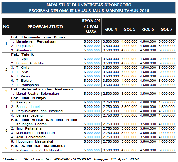 biaya-kuliah-d3-jalur-mandiri-undip
