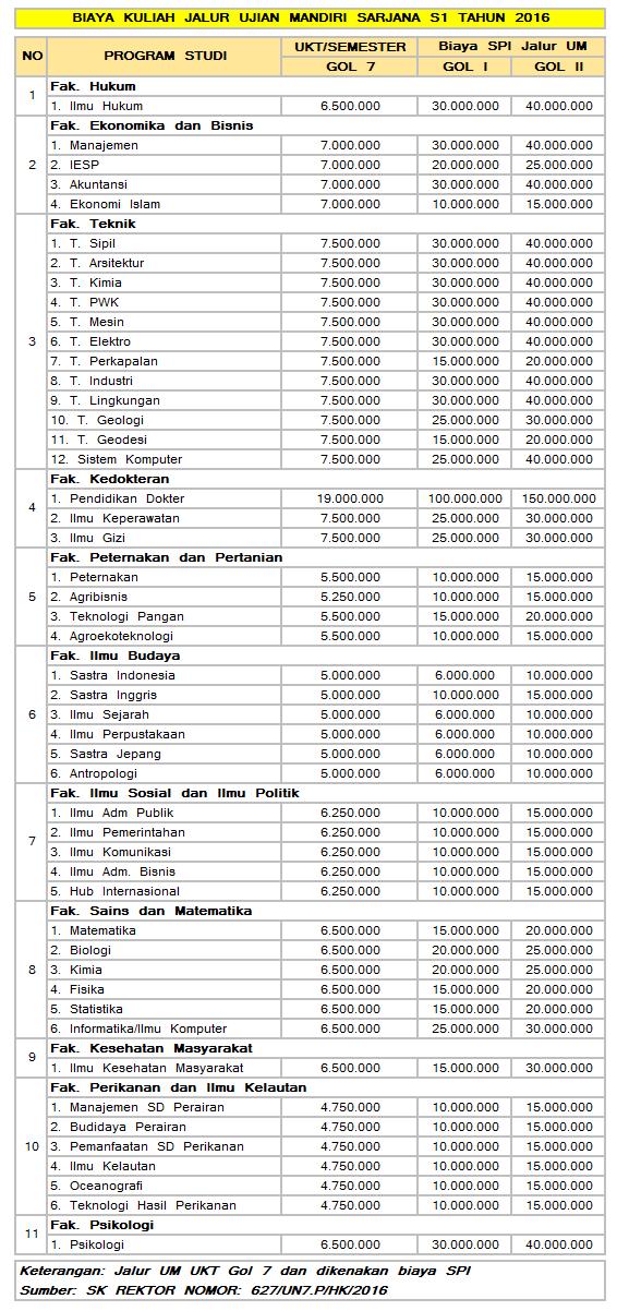 biaya-kuliah-jalir-mandiri-undip-2016