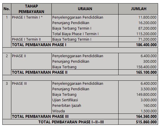 Biaya Pendidikan BP3 Banyuwangi