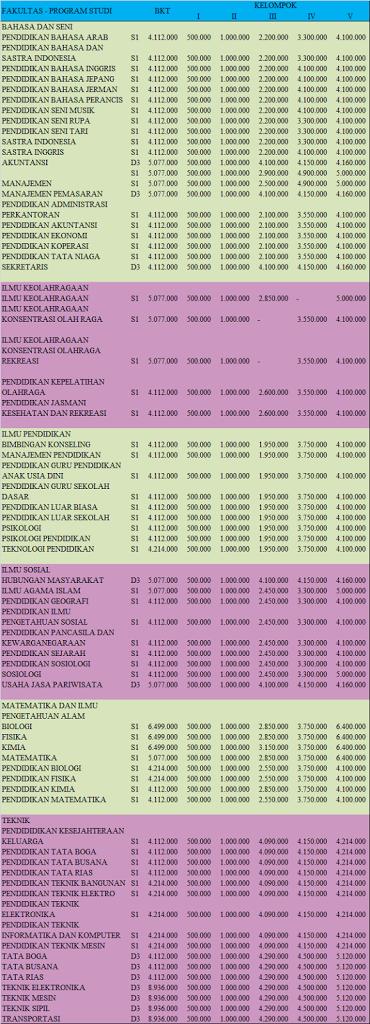 Biaya kuliah dan pendidikan UNJ 2013