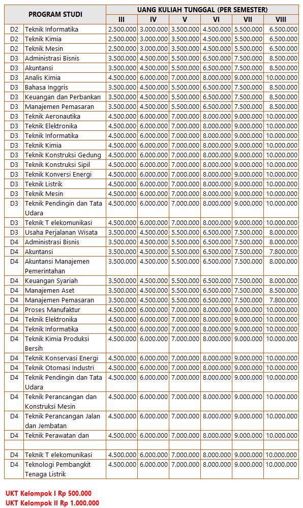 Besaran biaya kuliah Polban Bandung ditentukan berdasar kemampuan ekonomi orang bau tanah atau p Biaya Kuliah Politeknik Negeri Bandung – Polban 2019