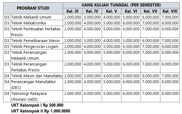 biaya kuliah Polman Bandung mengggunakan sistem UKT Biaya Kuliah Polman Bandung
