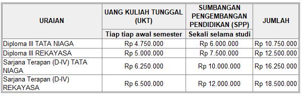 Boleh dikatakan kebijakan penentuan biaya kuliah Politeknik Negeri Malang  Pendaftaran dan Biaya Kuliah Polteknik Negeri Malang – Polinema