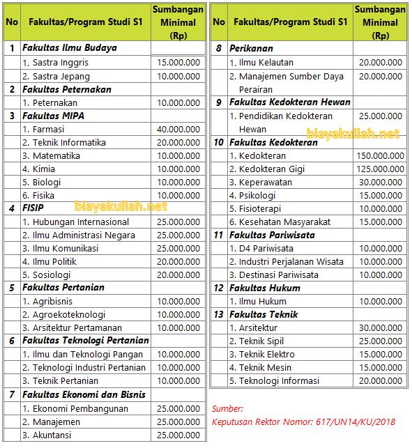 Pendaftar SNMPTN dan SBMPTN yang diterima di Universitas Udayana akan dikenakan biaya kuli Biaya Kuliah Universitas Udayana – Unud Angkatan 2019