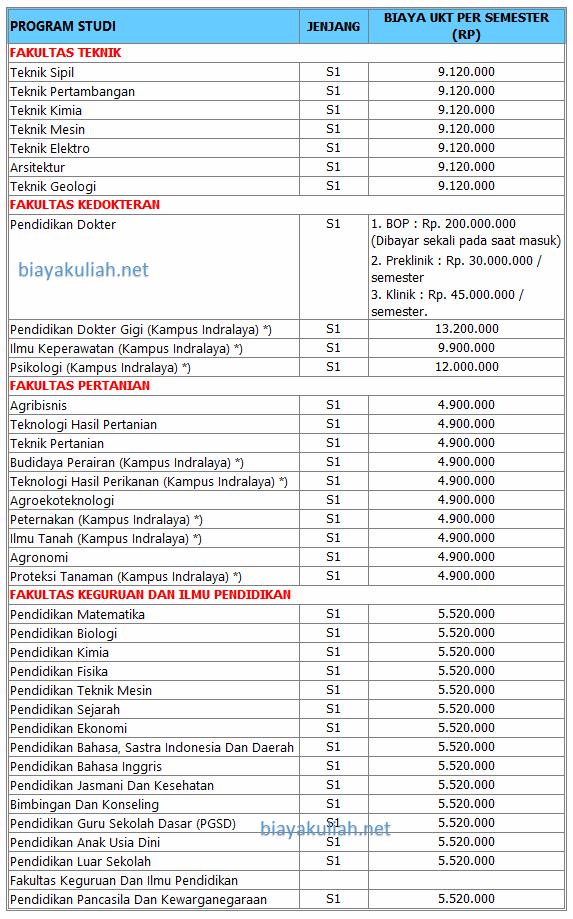 Biaya Kuliah Universitas Sriwijaya Unsri dibedakan menurut jalur masuk mahasiswa gres  Biaya Kuliah Universitas Sriwijaya – Unsri 2019/2020