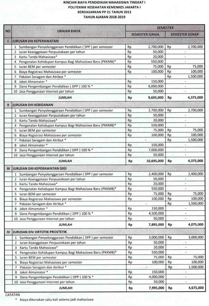 Politeknik Kesehatan Kemenkes Jakarta merupakan perguruan tinggi setingkat sekolah tinggi dibawah Biaya Kuliah Poltekkes Jakarta