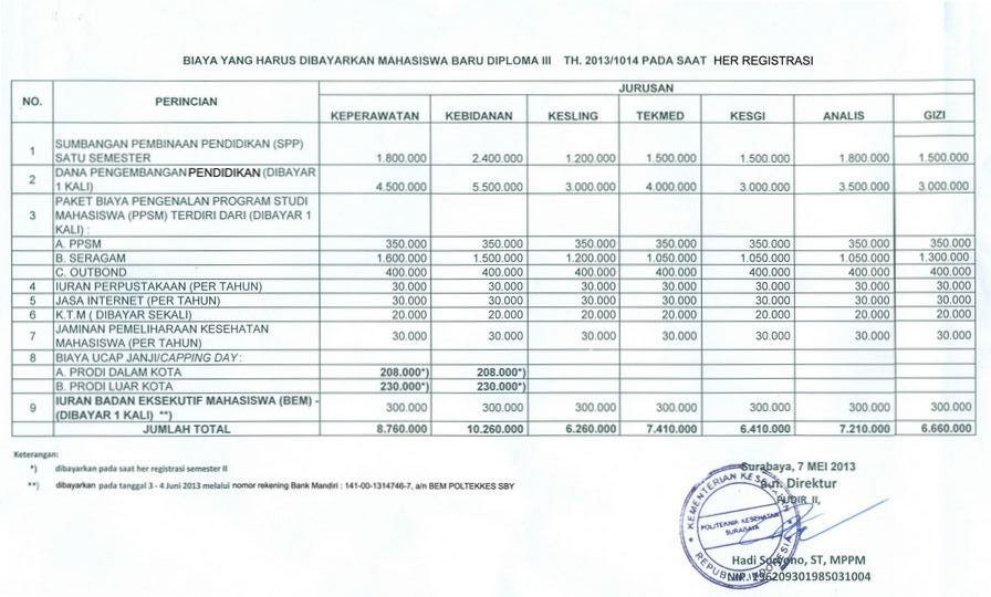 Biaya Kuliah Poltekkes Surabaya