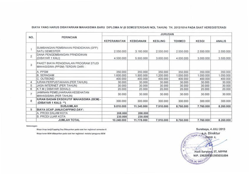 Biaya Pendidikan Poltekkes Surabaya