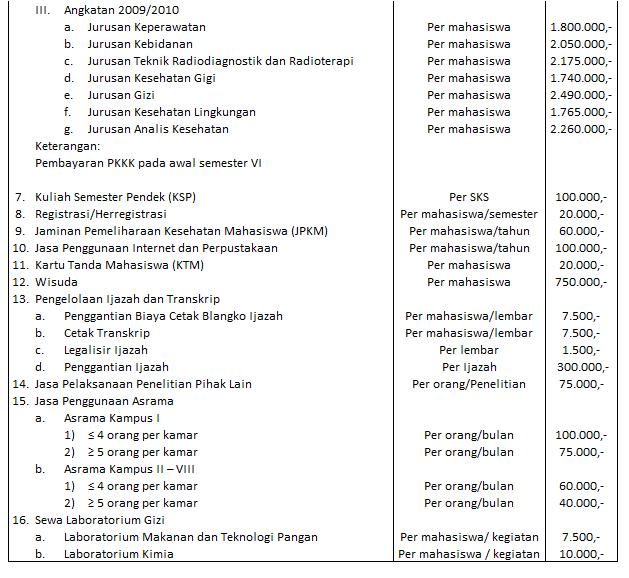 Biaya Kuliah Poltekkes Semarang