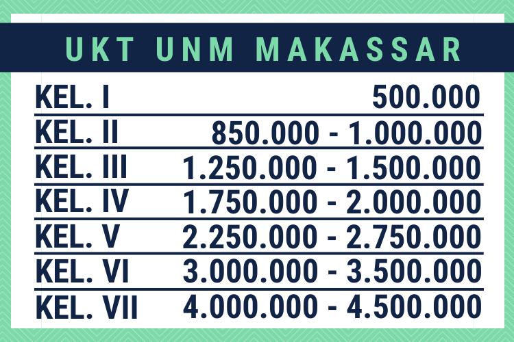 Biaya Kuliah UNM Makassar