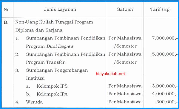 Biaya kuliah mandiri UNP Padang