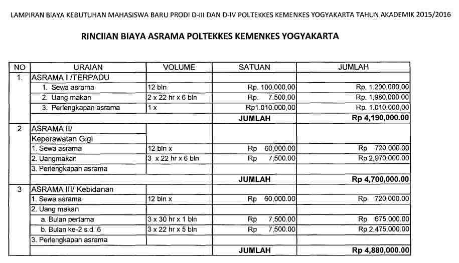 Biaya Asrama Poltekkes Yogyakarta