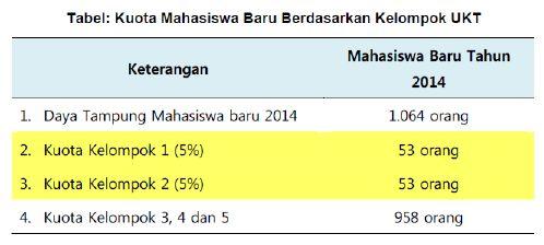 Pendaftaran Politeknik Negeri Bali 2014