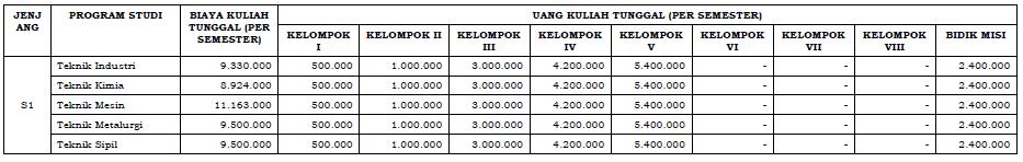 Uang Kuliah Tunggal Untirta 2015-2016