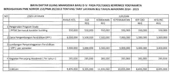 biaya kuliah poltekkes yogya_0001