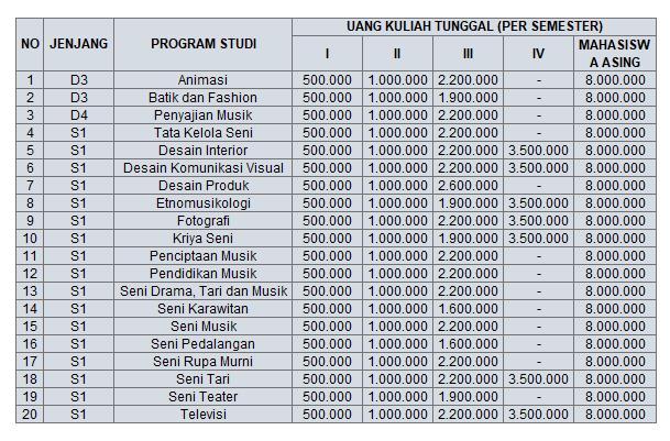 hanya menambahkan jumlah UKT yang dibebankan kepada mahasiswa abnormal sebesar Rp  Biaya Kuliah ISI Yogyakarta 2018