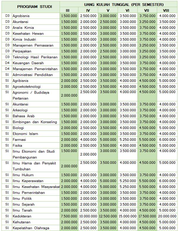 sudah menerapkan sistem uang kuliah tunggal sebagai biaya pendidikan yang harus di tanggu Biaya Kuliah UKT Universitas Jambi
