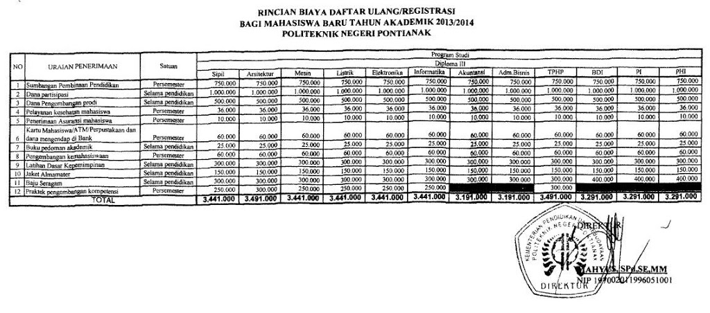 Biaya kuliah di Politeknik Negeri Pontianak  Biaya Kuliah Politeknik Pontianak – Polnep