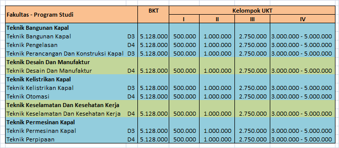 satunya politeknik negeri di bidang pendidikan vokasional perkapalan dan berorientasi pada Biaya Kuliah Politeknik Perkapalan Negeri Surabaya – PPNS