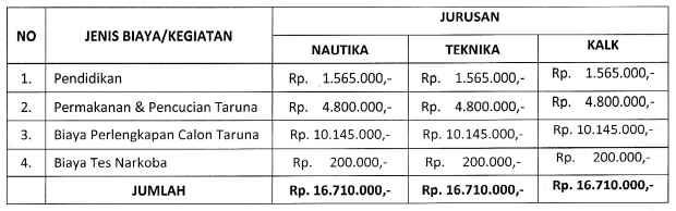 Biaya Kuliah STIP Jakarta 2015 2016