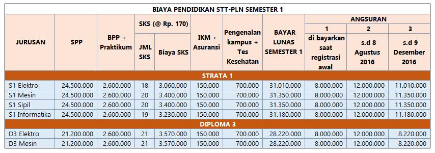 Biaya Kuliah STT PLN 2016 - 2017