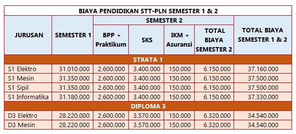 Biaya Kuliah Sekolah Tinggi Teknik PLN